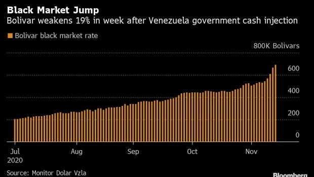 Venezuelan Bolivar Craters on Maduro's Christmas Spending Spree – BNN Bloomberg