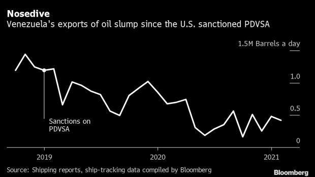 Venezuela Oil Exports Drop After U.S. Sanctions on Key Traders – BNN Bloomberg