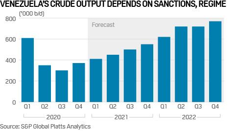 Venezuela oil import forecast to 2022