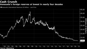 Venezuela Cut Off From Share of IMF's $650 Billion New Reserves – BNN Bloomberg